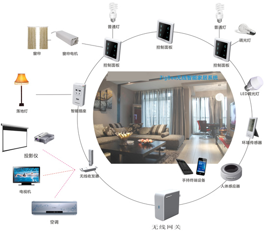 無線智能家居系統功圖