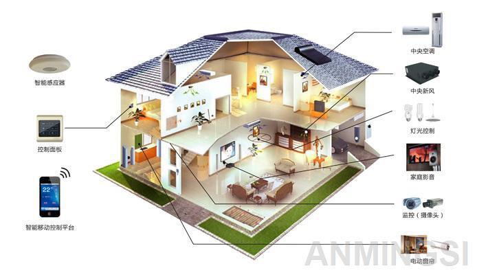 智能家居系統圖